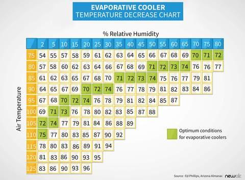 temperature delivered by evaporative cooler