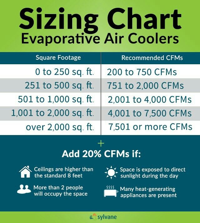 sizing guide for evaporative cooler
