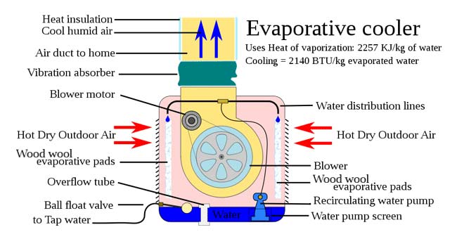 how evaporative cooler differ from portable air conditioners