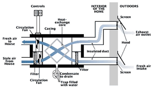 how the best heat recovery ventilator works