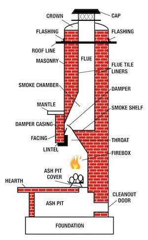 chimney flue diagram
